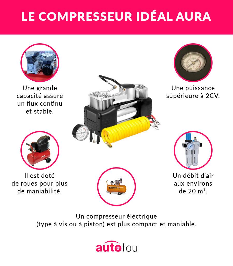 caractéristiques d'un bon compresseur