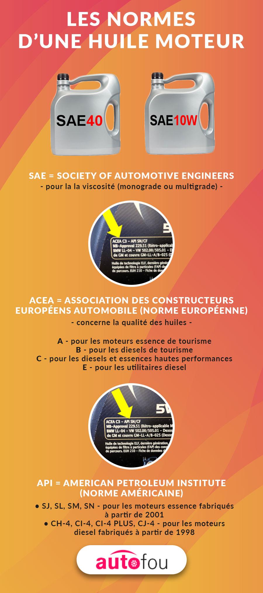 Les normes d'une huile moteur